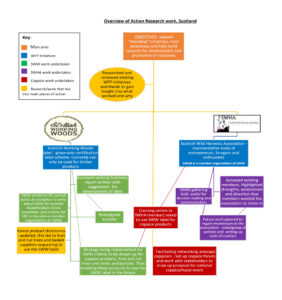 Infographic by Antonia Dickson, illustrating Reforesting Scotland's StarTree Action Research